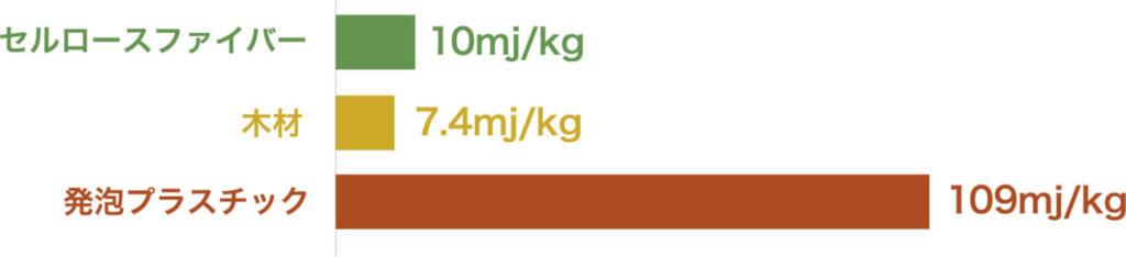 製造エネルギー比較グラフ